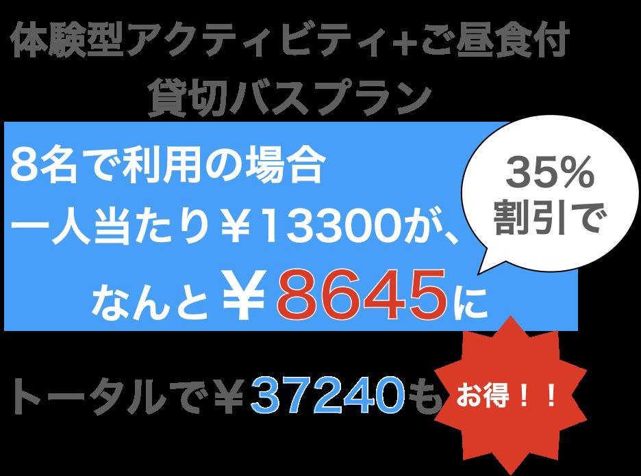 日帰り(貸切バスでの移動+現地観光)の旅行を8名で申し込んだ場合、一人当たりの旅行代金¥13300がなんと¥8645に!!トータルで¥37240もお得になります。